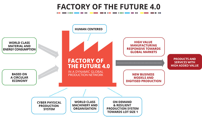 Factory of Future: Reinventing the Manufacturing Organization